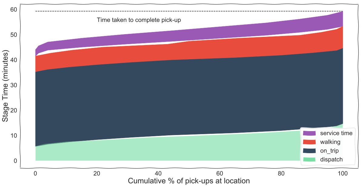 Time distribution for stages required to complete pick-up