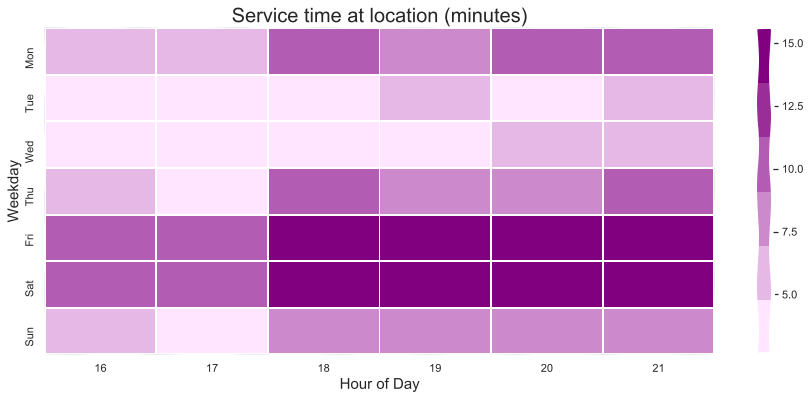 Identifying busy service time windows at location