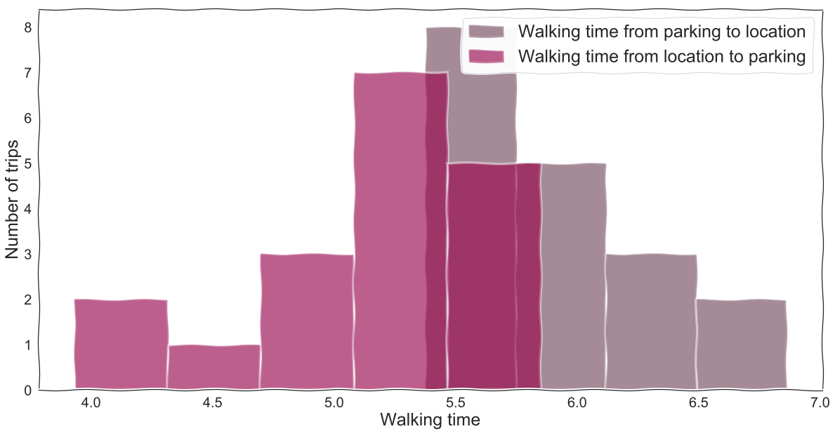 Time spent walking to location compared to time taken walking back to the parking spot