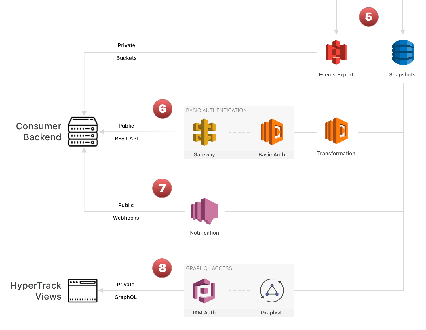 How we built a serverless architecture with AWS